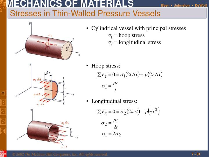 Cylindrical vessel with principal stresses