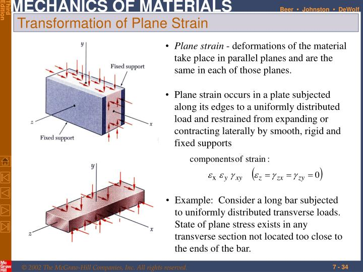 Plane strain occurs in a plate subjected along its edges to a uniformly distributed load and restrained from expanding or contracting laterally by smooth, rigid and fixed supports