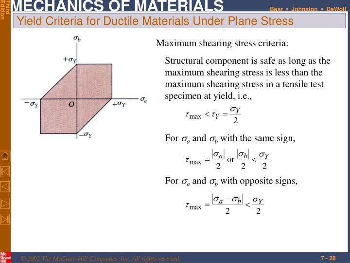 Yield Criteria for Ductile Materials Under Plane Stress