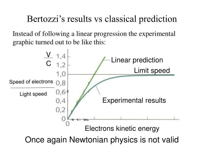 Bertozzi's results vs classical prediction