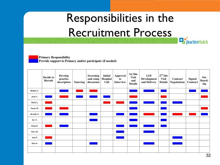 Responsibilities in the