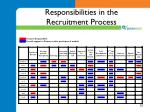 responsibilities in the recruitment process