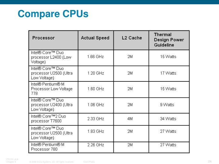 Compare CPUs