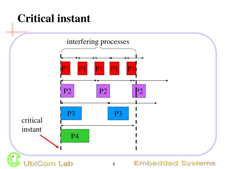 interfering processes