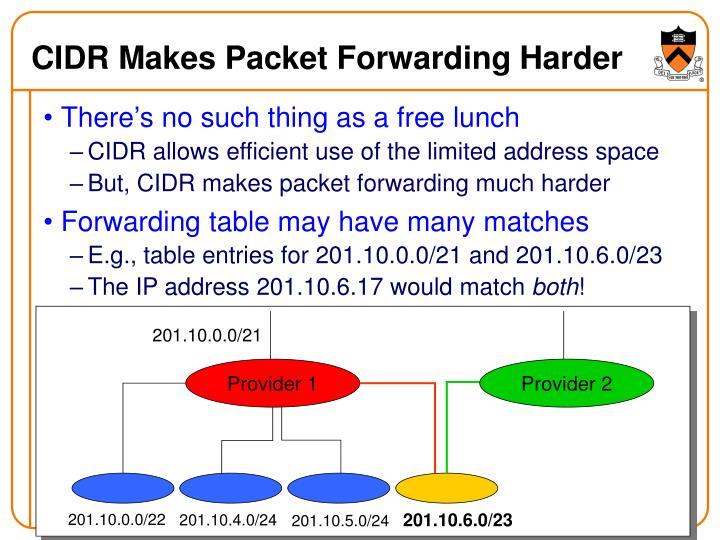 CIDR Makes Packet Forwarding Harder