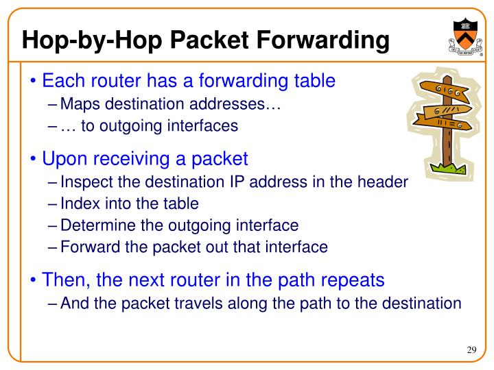 Hop-by-Hop Packet Forwarding