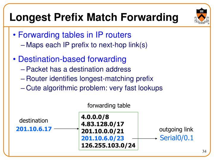 Longest Prefix Match Forwarding