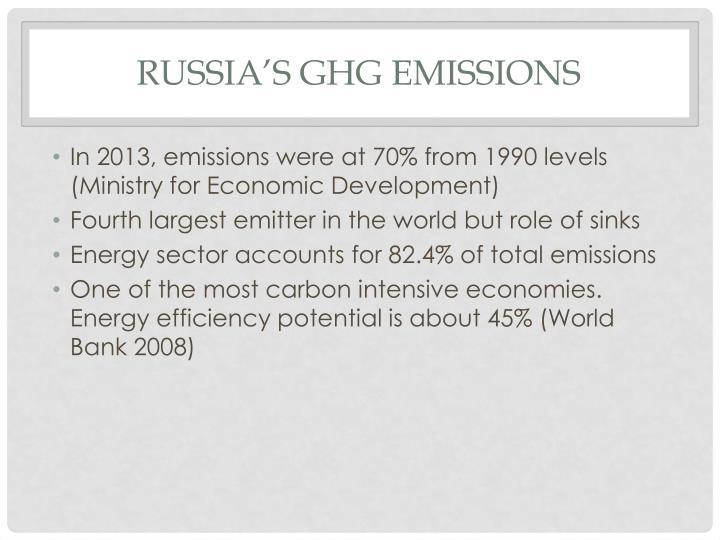 Russia's GHG emissions