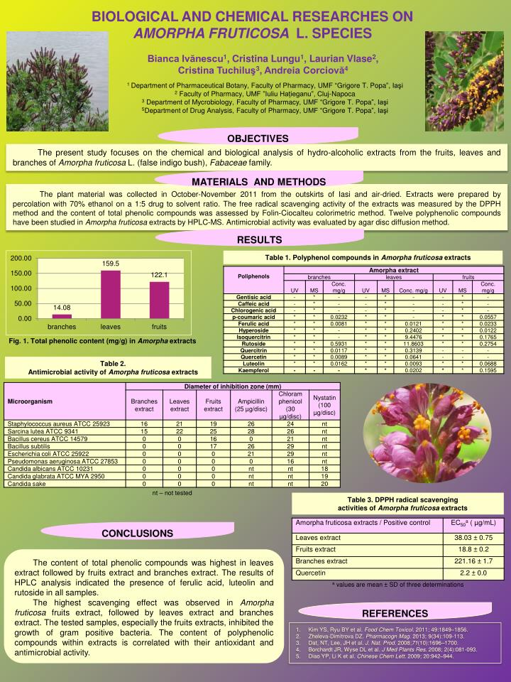 BIOLOGICAL AND CHEMICAL RESEARCHES ON