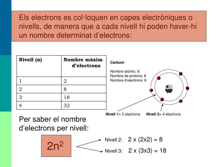 Els electrons es col·loquen en capes electròniques o nivells, de manera que a cada nivell hi poden haver-hi un nombre determinat d'electrons: