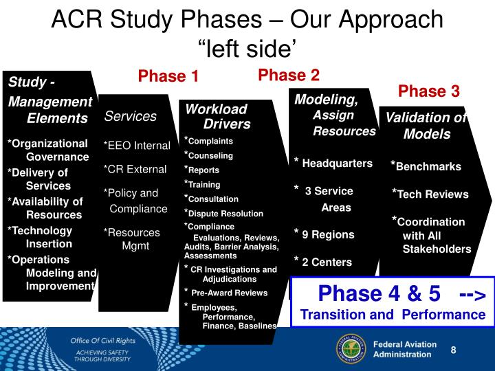 ACR Study Phases – Our Approach