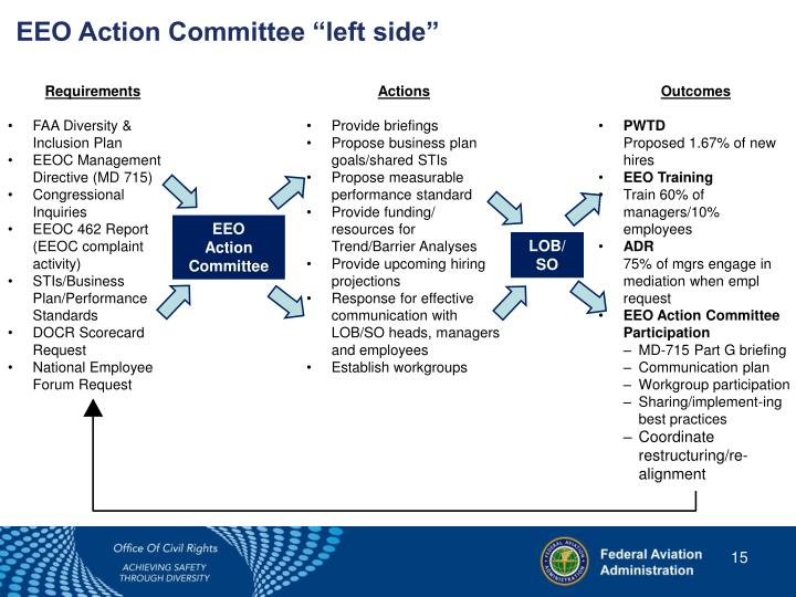 "EEO Action Committee ""left side"""