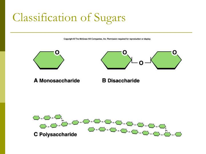 Classification of Sugars
