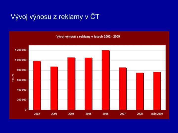 Vývoj výnosů z reklamy v ČT