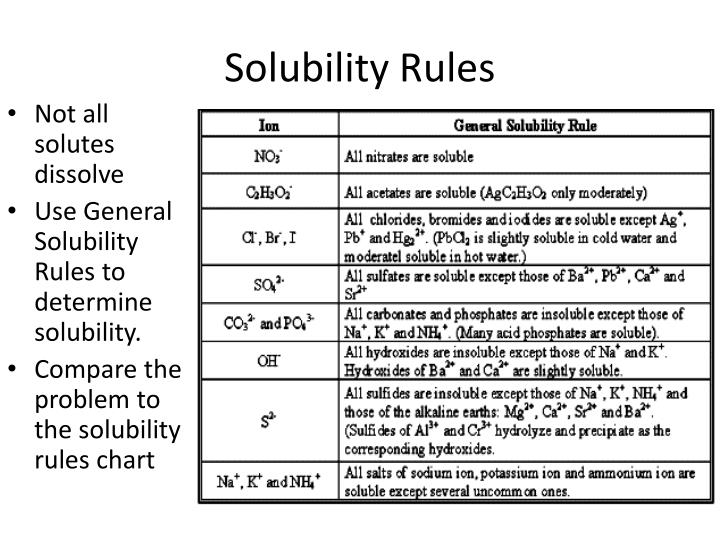 Solubility rules1