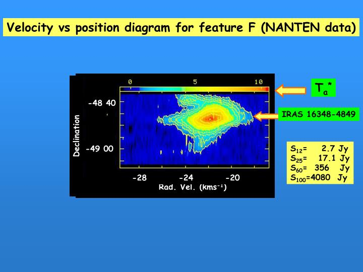 Velocity vs position diagram for feature F (NANTEN data)