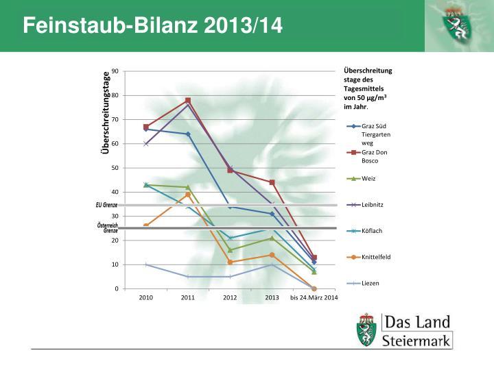 Feinstaub-Bilanz 2013/14