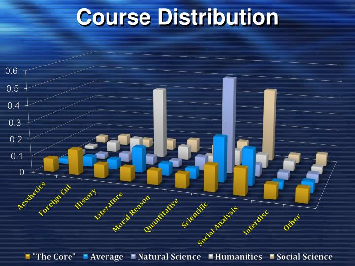 Course Distribution