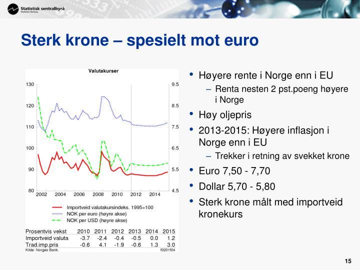 Sterk krone – spesielt mot euro