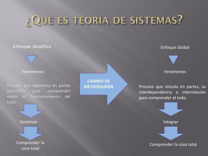 ¿Qué es teoría de sistemas?