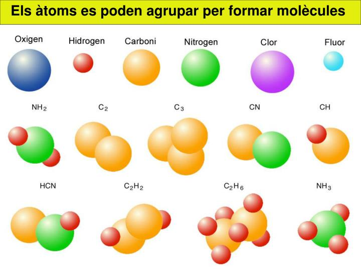 Els àtoms es poden agrupar per formar molècules