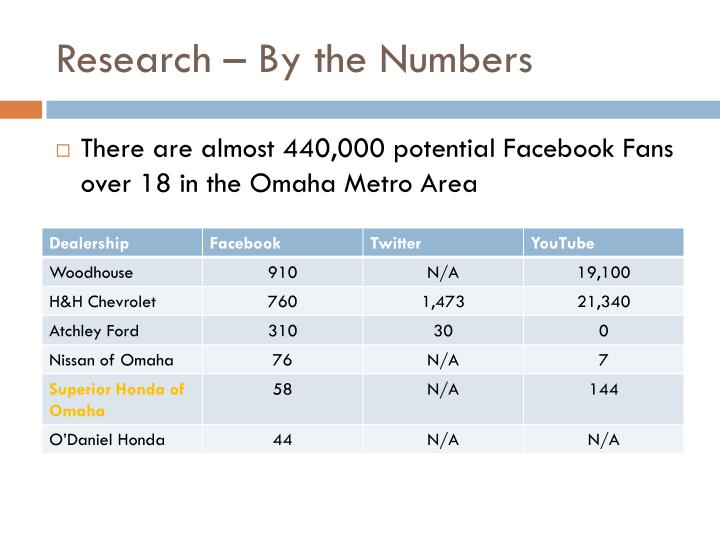 Research – By the Numbers
