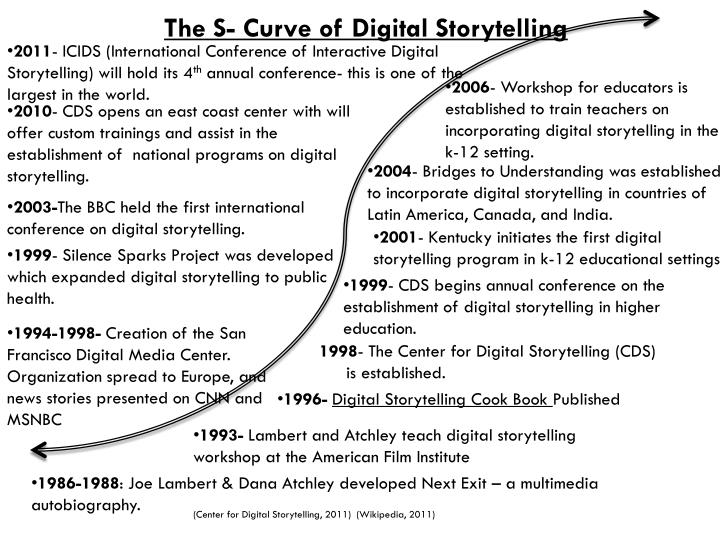 The S- Curve of Digital Storytelling