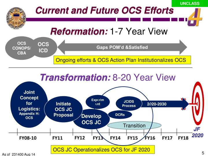 Current and Future OCS Efforts