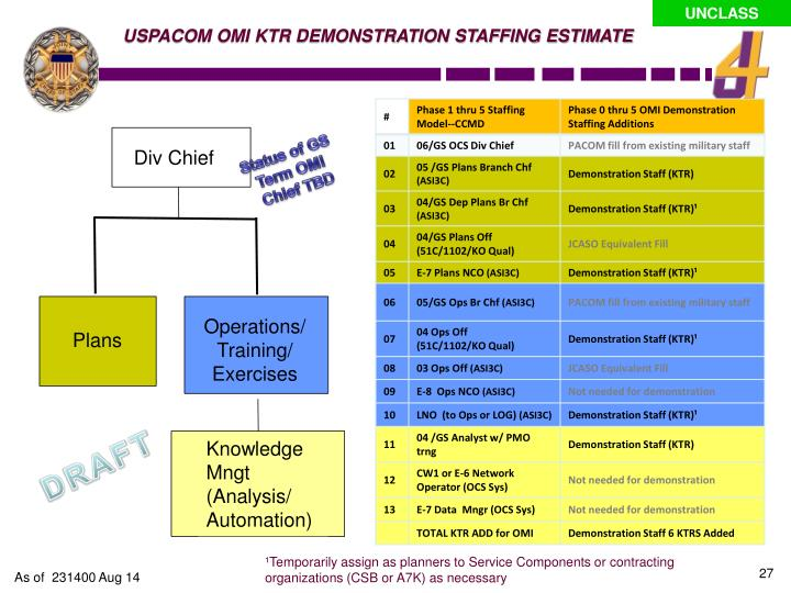 USPACOM OMI KTR DEMONSTRATION STAFFING ESTIMATE