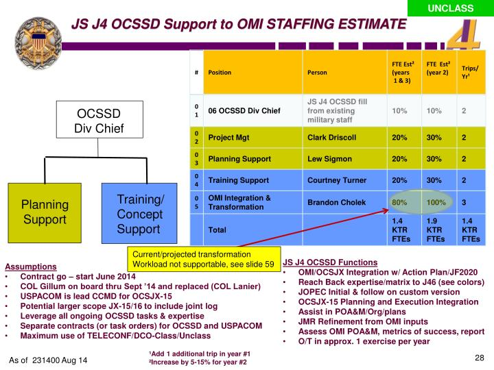 JS J4 OCSSD Support to OMI STAFFING ESTIMATE