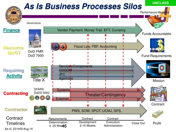 As Is Business Processes Silos