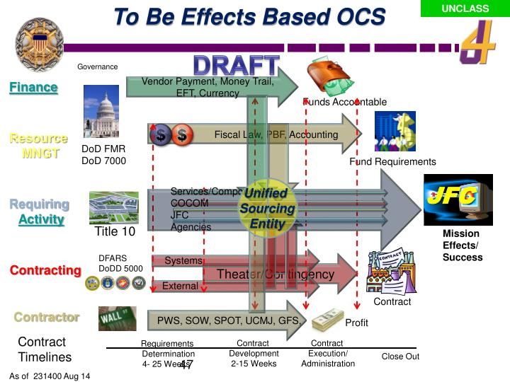 To Be Effects Based OCS