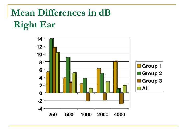 Mean Differences in dB