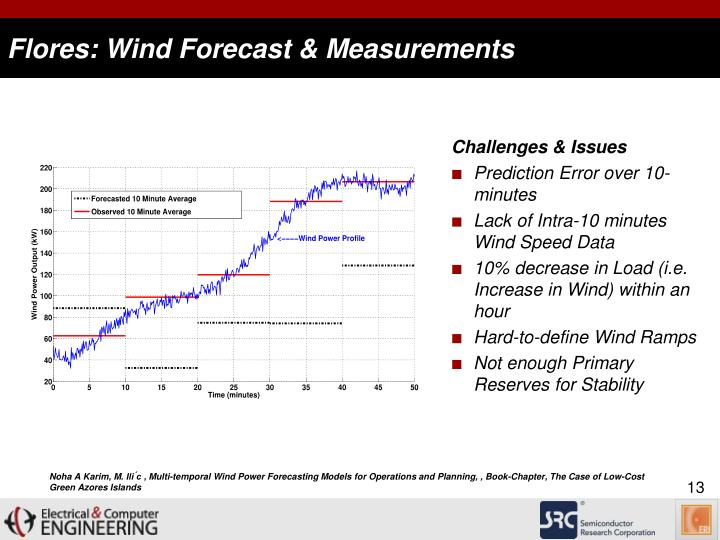Flores: Wind Forecast & Measurements
