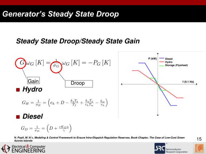 Generator's Steady State Droop