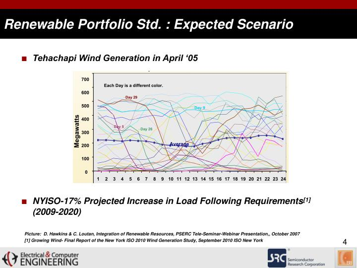 Renewable Portfolio Std. :