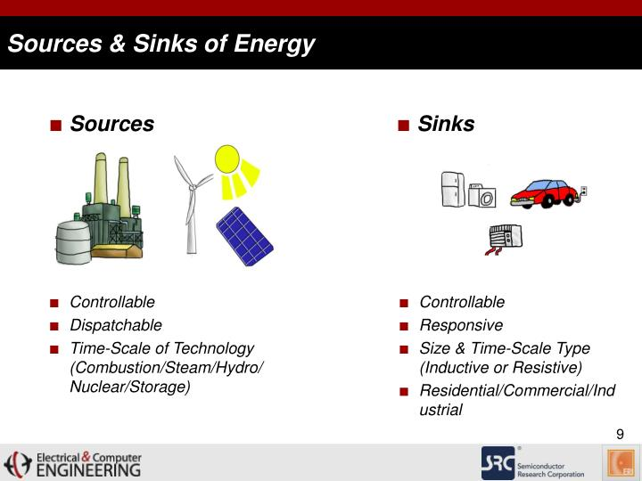 Sources & Sinks of Energy