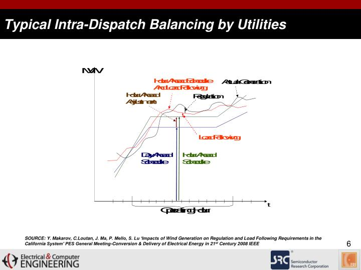 Typical Intra-Dispatch Balancing by