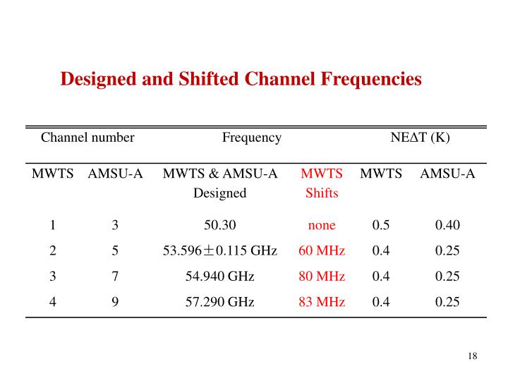 Designed and Shifted Channel Frequencies