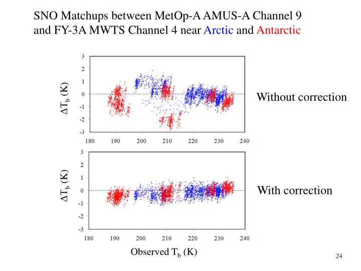 SNO Matchups between MetOp-A AMUS-A Channel 9 and FY-3A MWTS Channel 4 near