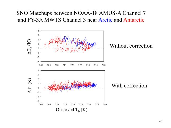 SNO Matchups between NOAA-18 AMUS-A Channel 7 and FY-3A MWTS Channel 3 near