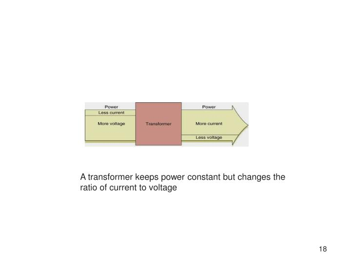 A transformer keeps power constant but changes the ratio of current to voltage
