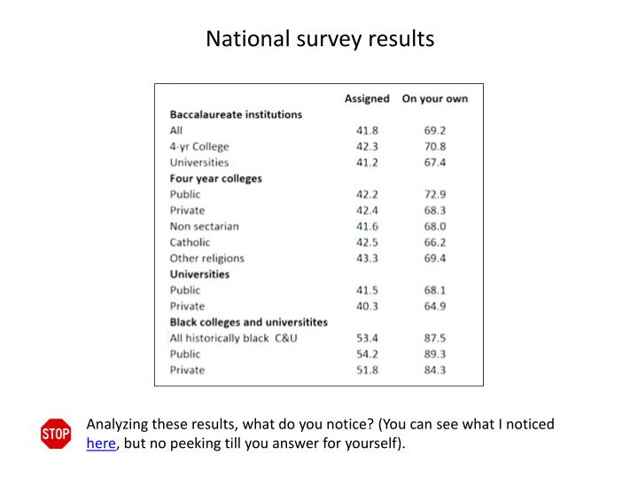 National survey results