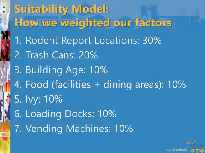 Suitability Model:
