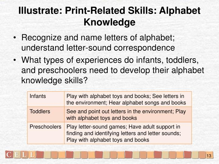 Illustrate: Print-Related Skills: Alphabet Knowledge