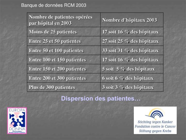 Banque de données RCM 2003