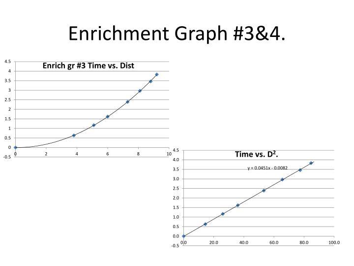 Enrichment Graph #3&4.