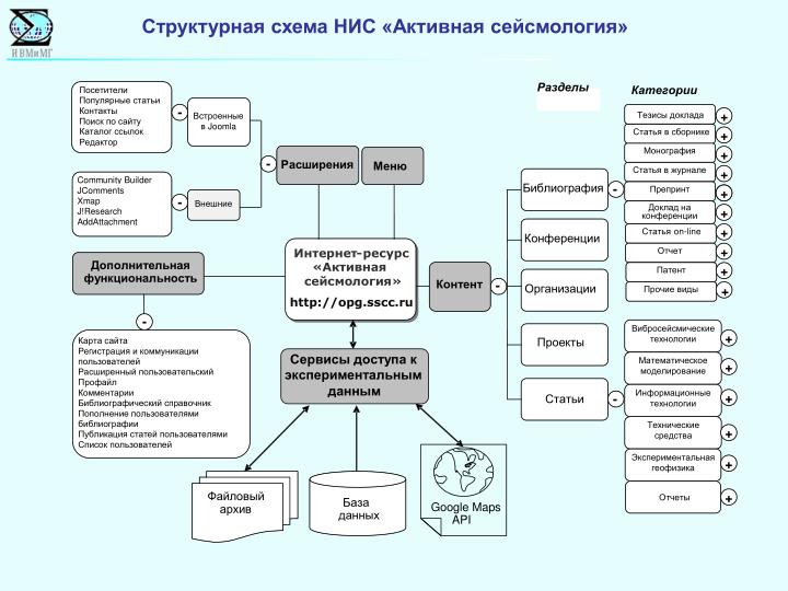 Структурная схема НИС «Активная сейсмология»