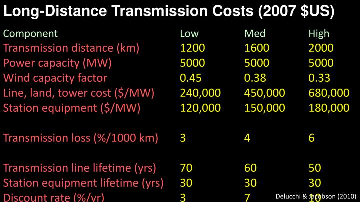Long-Distance Transmission Costs (2007 $US)