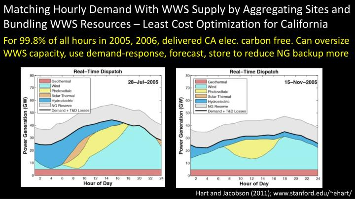 Matching Hourly Demand With WWS Supply by Aggregating Sites and Bundling WWS Resources – Least Cost Optimization for California